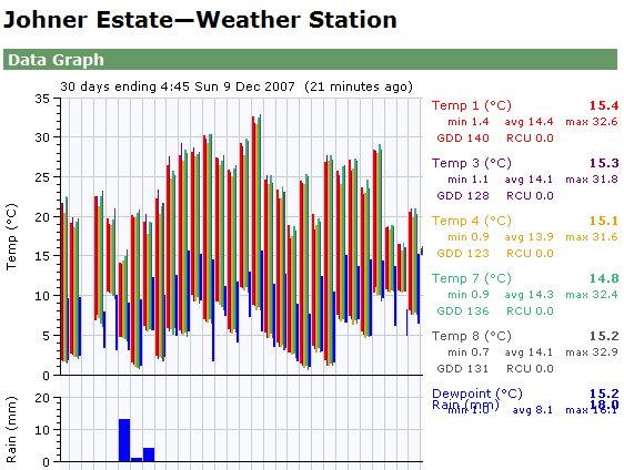 Wetterverlauf im November 07